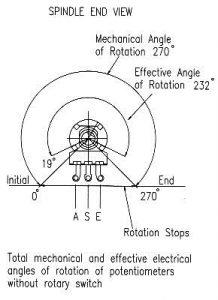 P16 angles of rotation