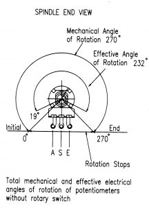 P16 angles of rotation