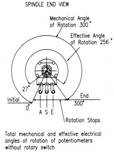 P20 angles of rotation